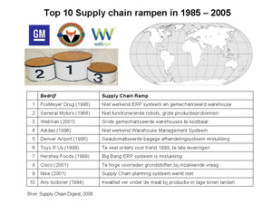 Toptien mondiale supply chain rampen 1985 – 2005