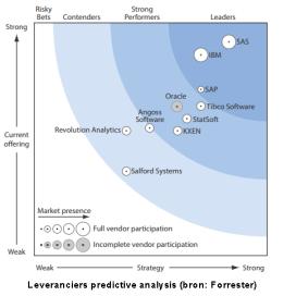 Big data in de logistiek nauwelijks benut
