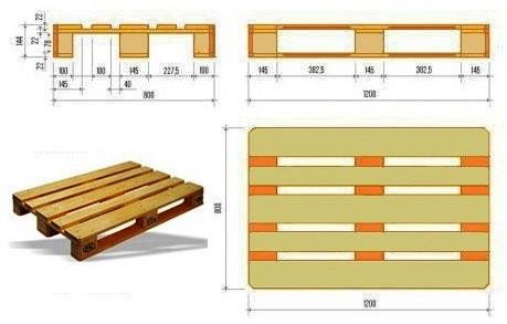 Afmeting europallets