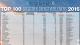 Download tabel Top 100 logistiek dienstverleners 2016