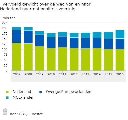 Vervoerd-gewicht-over-de-weg-van-en-naar-Nederland-naar-nationaliteit-voertuig-17-11-06