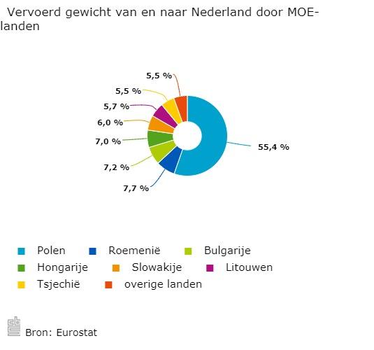 Vervoerd-gewicht-van-en-naar-Nederland-door-MOE-landen-17-11-06