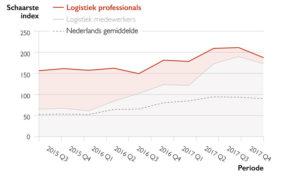 arbeidsmarkt